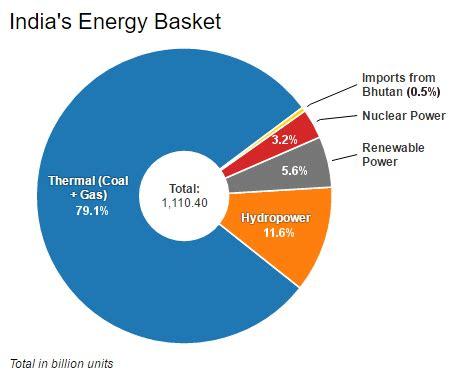 energy crisis in india essay