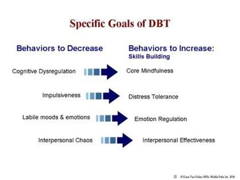 Example Of Cognitive Behavioral Therapy Homework